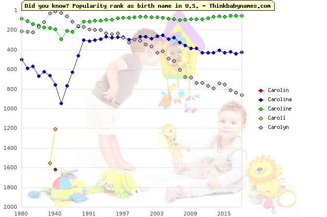 Top 2000 baby names ranking of Carolin, Carolina, Caroline, Caroll, Carolyn in U.S.