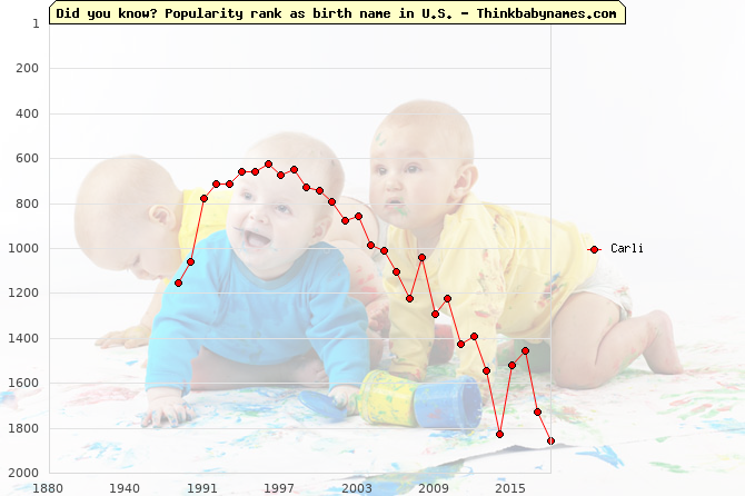 Top 2000 baby names ranking of Carli name in U.S.