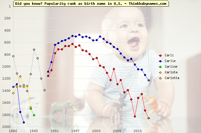 Top 2000 baby names ranking of Carli, Carlie, Carline, Carlota, Carlotta in U.S.