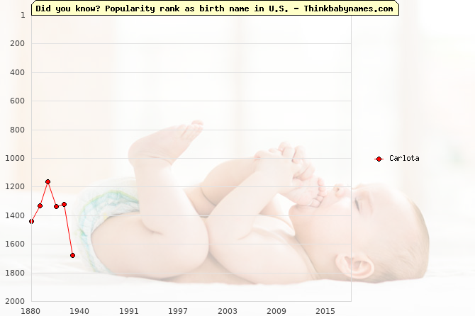 Top 2000 baby names ranking of Carlota name in U.S.