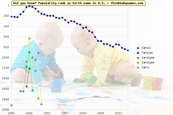 Top 2000 baby names ranking of Caroll, Carolyn, Carolyne, Carolynn, Carri in U.S.