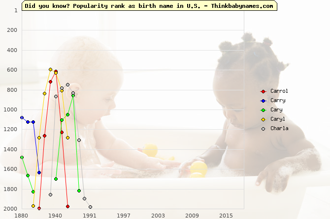 Top 2000 baby names ranking of Carrol, Carry, Cary, Caryl, Charla in U.S.