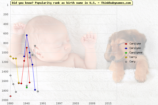 Top 2000 baby names ranking of Carolyne, Carolynn, Carolynne, Carry, Cary in U.S.