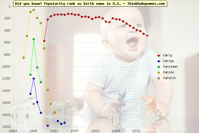Top 2000 baby names ranking of Carly, Carlyn, Carolann, Carole, Carolin in U.S.