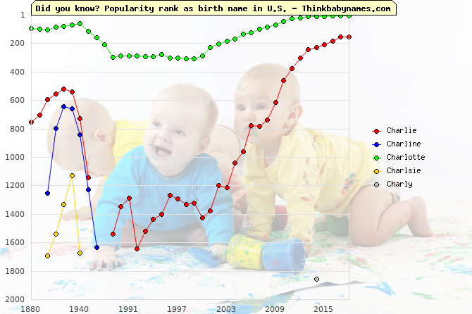 Top 2000 baby names ranking of Charlie, Charline, Charlotte, Charlsie, Charly in U.S.