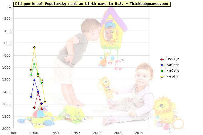 Top 2000 baby names ranking of Cherlyn, Karleen, Karlene, Karolyn in U.S.
