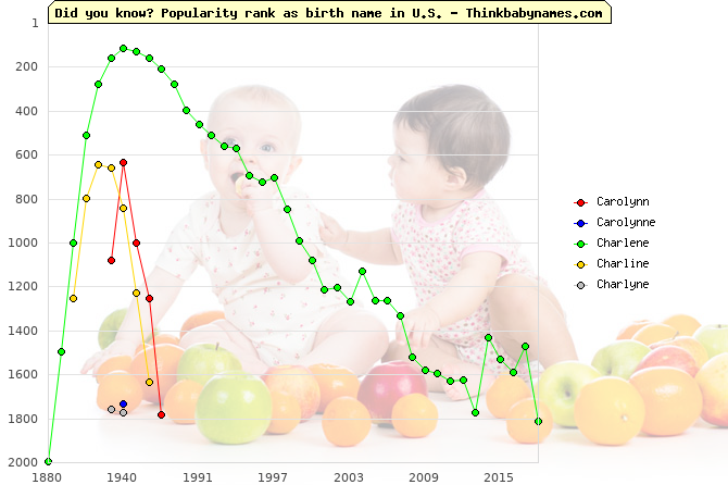 Top 2000 baby names ranking of Carolynn, Carolynne, Charlene, Charline, Charlyne in U.S.