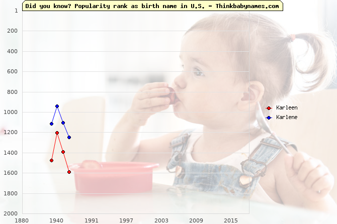 Top 2000 baby names ranking of Karleen, Karlene in U.S.