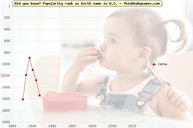 Top 2000 baby names ranking of Carma name in U.S.