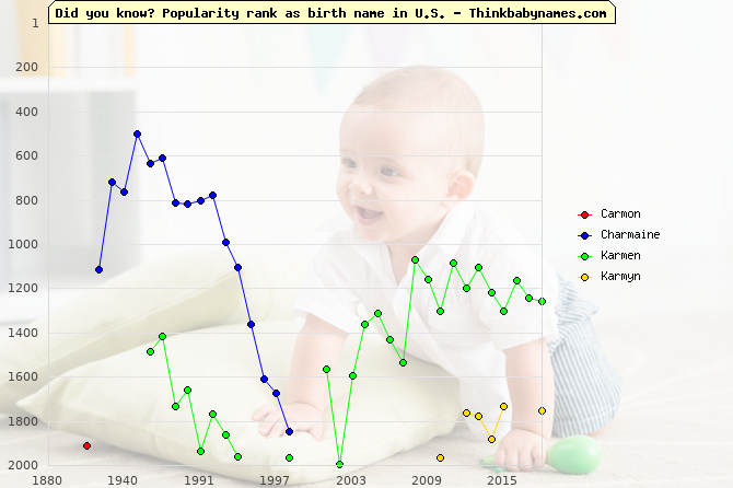 Top 2000 baby names ranking of Carmon, Charmaine, Karmen, Karmyn in U.S.