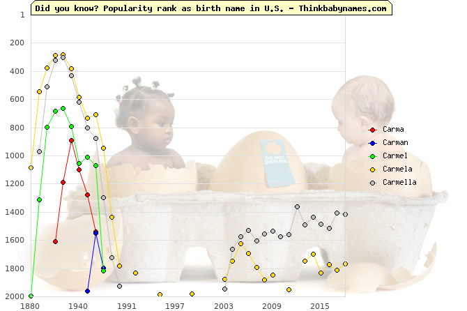 Top 2000 baby names ranking of Carma, Carman, Carmel, Carmela, Carmella in U.S.