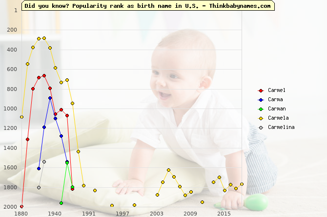 Top 2000 baby names ranking of Carmel, Carma, Carman, Carmela, Carmelina in U.S.