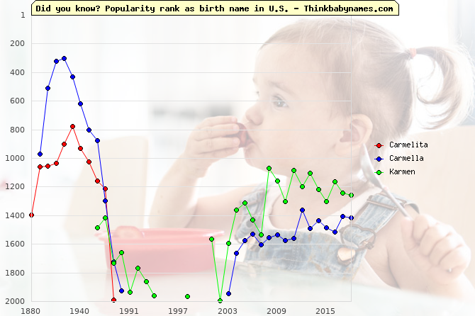 Top 2000 baby names ranking of Carmelita, Carmella, Karmen in U.S.