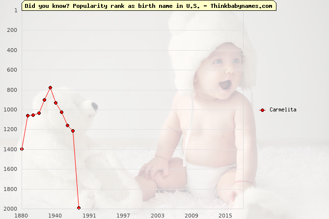 Top 2000 baby names ranking of Carmelita name in U.S.