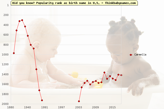 Top 2000 baby names ranking of Carmella name in U.S.