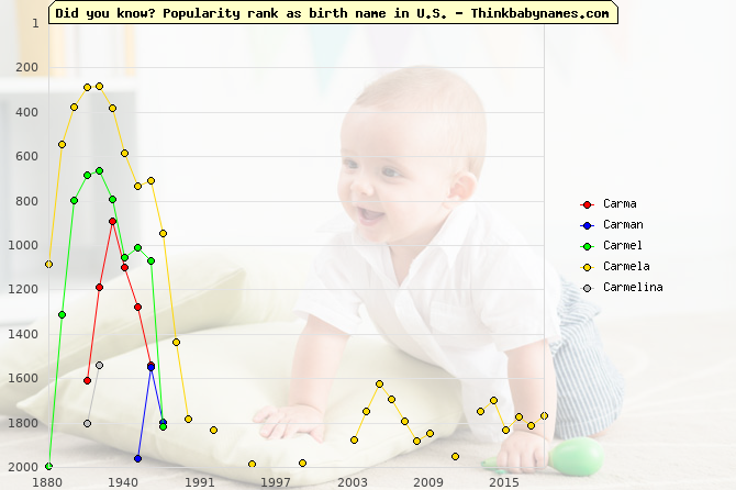 Top 2000 baby names ranking of Carma, Carman, Carmel, Carmela, Carmelina in U.S.