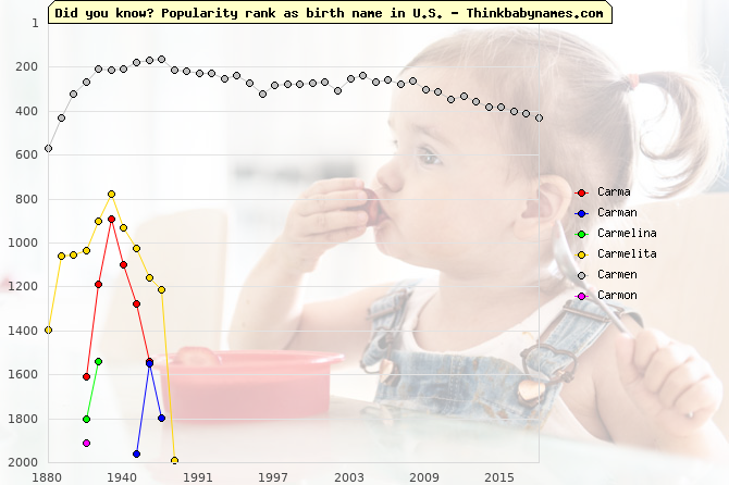 Top 2000 baby names ranking of Carma, Carman, Carmelina, Carmelita, Carmen, Carmon in U.S.