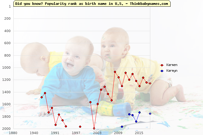 Top 2000 baby names ranking of Karmen, Karmyn in U.S.