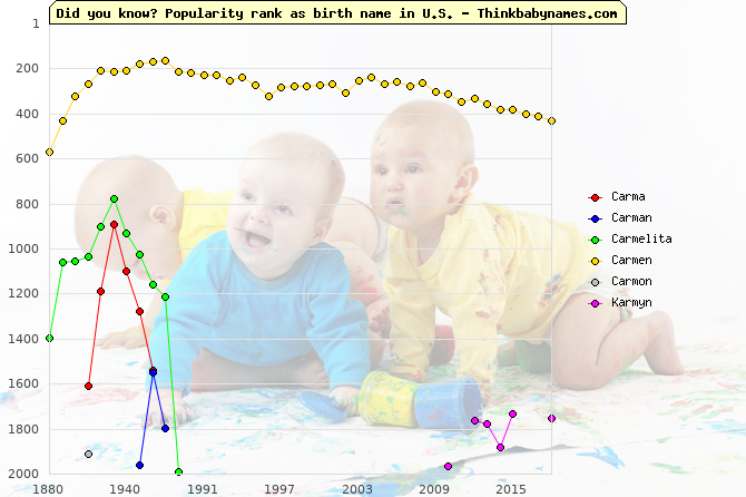 Top 2000 baby names ranking of Carma, Carman, Carmelita, Carmen, Carmon, Karmyn in U.S.