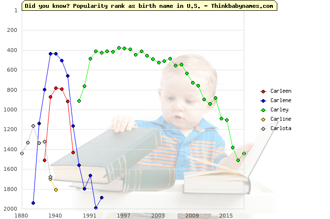 Top 2000 baby names ranking of Carleen, Carlene, Carley, Carline, Carlota in U.S.