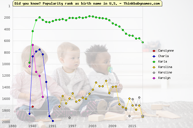 Top 2000 baby names ranking of Carolynne, Charla, Karla, Karolina, Karoline, Karolyn in U.S.