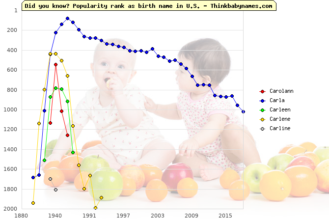 Top 2000 baby names ranking of Carolann, Carla, Carleen, Carlene, Carline in U.S.