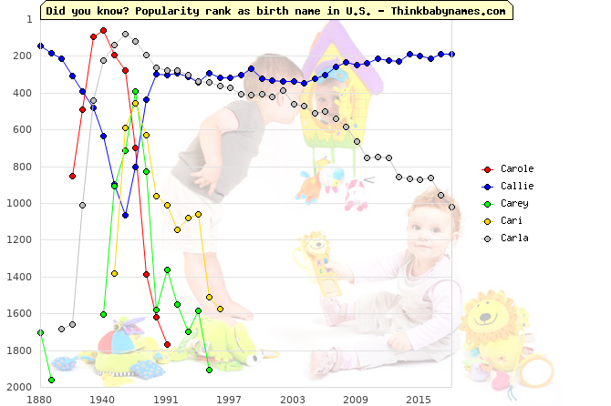 Top 2000 baby names ranking of Carole, Callie, Carey, Cari, Carla in U.S.