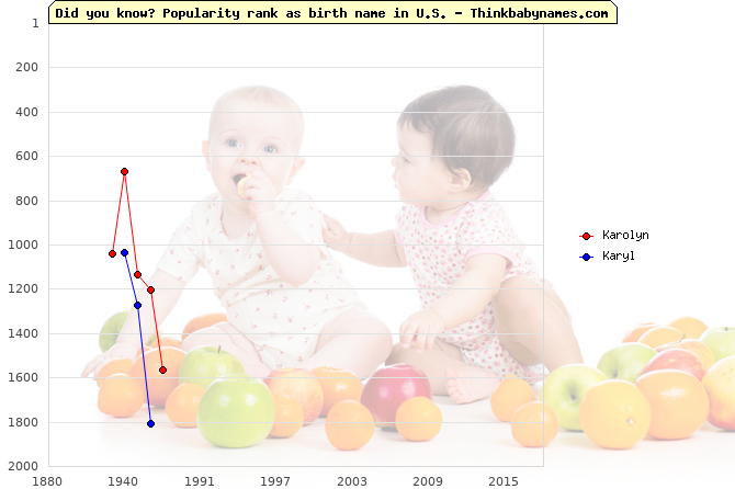 Top 2000 baby names ranking of Karolyn, Karyl in U.S.