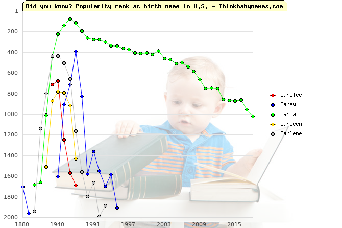 Top 2000 baby names ranking of Carolee, Carey, Carla, Carleen, Carlene in U.S.