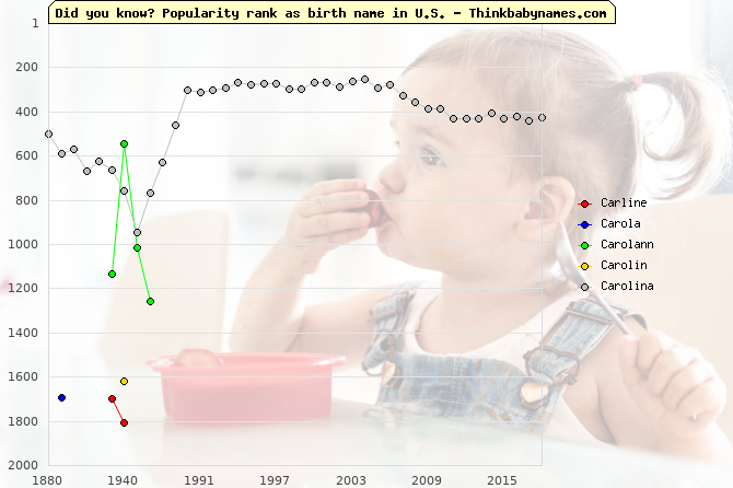 Top 2000 baby names ranking of Carline, Carola, Carolann, Carolin, Carolina in U.S.