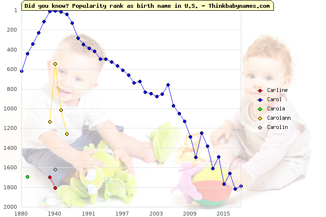 Top 2000 baby names ranking of Carline, Carol, Carola, Carolann, Carolin in U.S.
