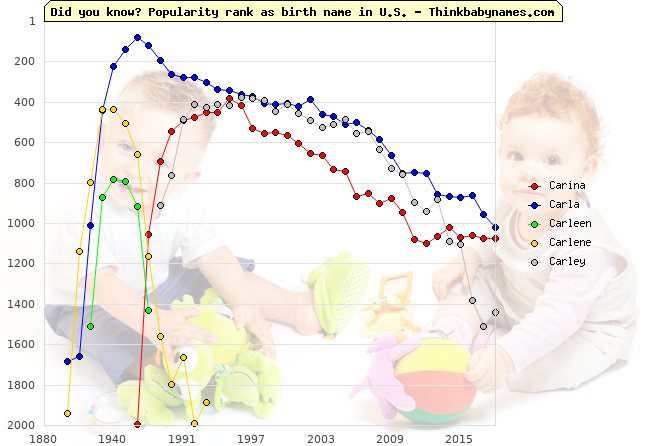 Top 2000 baby names ranking of Carina, Carla, Carleen, Carlene, Carley in U.S.
