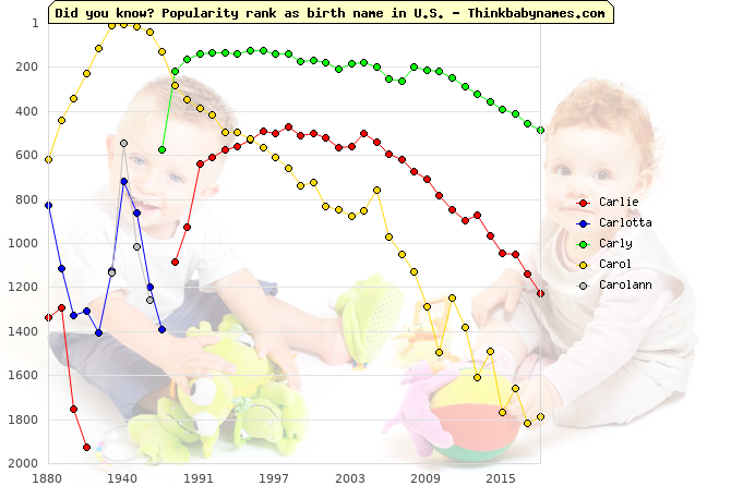 Top 1000 baby names ranking of Carlie, Carlotta, Carly, Carol, Carolann in U.S.