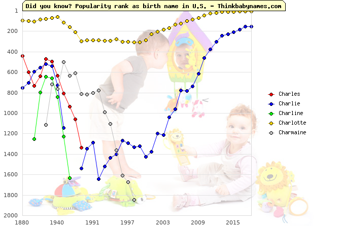 Top 1000 baby names ranking of Charles, Charlie, Charline, Charlotte, Charmaine in U.S.