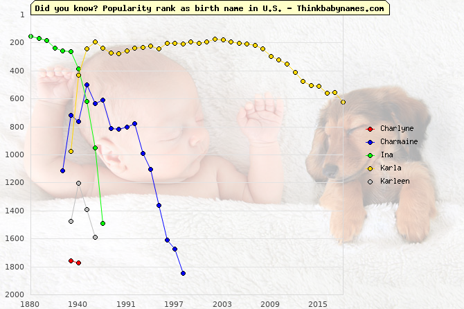 Top 2000 baby names ranking of Charlyne, Charmaine, Ina, Karla, Karleen in U.S.