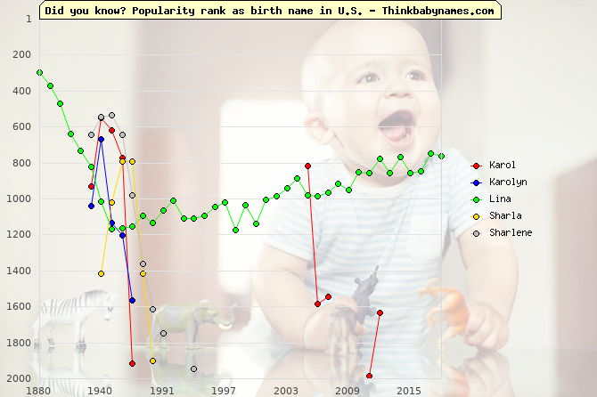 Top 1000 baby names ranking of Karol, Karolyn, Lina, Sharla, Sharlene in U.S.