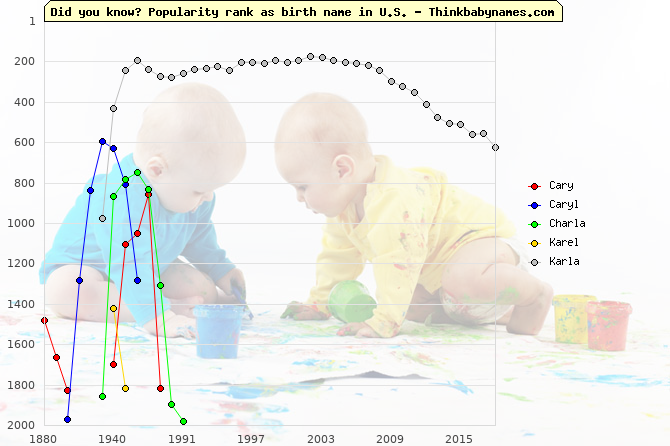 Top 2000 baby names ranking of Cary, Caryl, Charla, Karel, Karla in U.S.