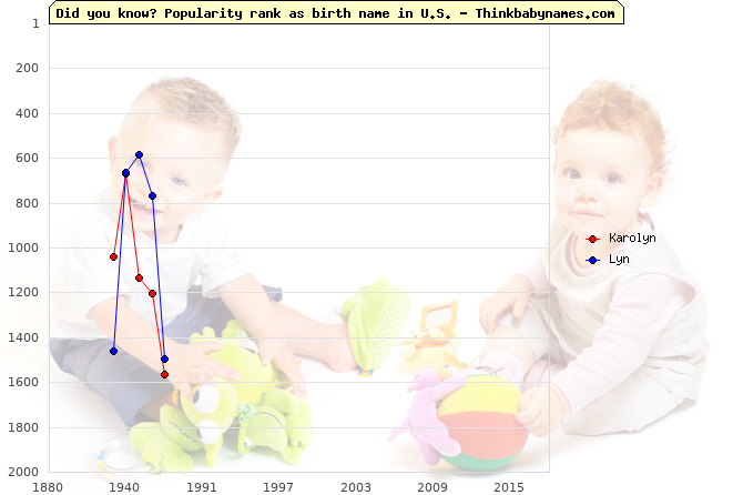 Top 2000 baby names ranking of Karolyn, Lyn in U.S.