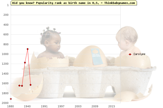 Top 2000 baby names ranking of Carolyne name in U.S.
