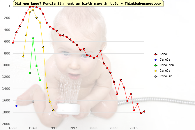 Top 2000 baby names ranking of Carol, Carola, Carolann, Carole, Carolin in U.S.