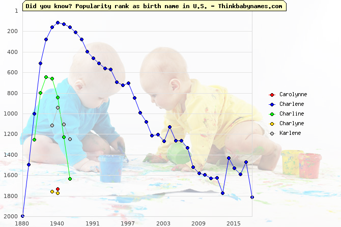 Top 2000 baby names ranking of Carolynne, Charlene, Charline, Charlyne, Karlene in U.S.