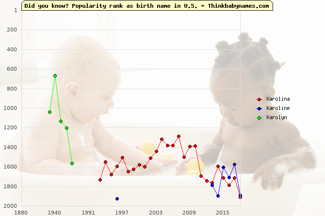 Top 2000 baby names ranking of Karolina, Karoline, Karolyn in U.S.