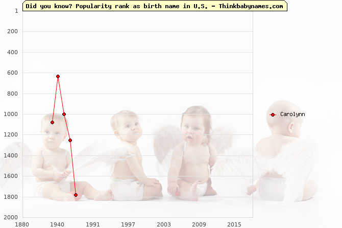 Top 2000 baby names ranking of Carolynn name in U.S.