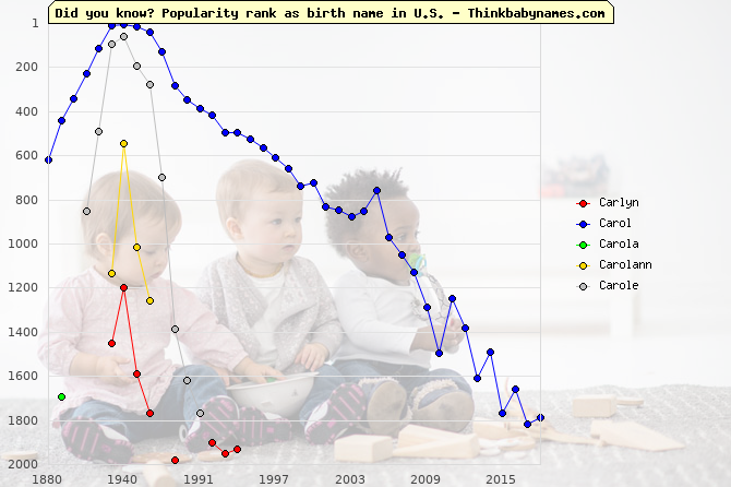 Top 2000 baby names ranking of Carlyn, Carol, Carola, Carolann, Carole in U.S.