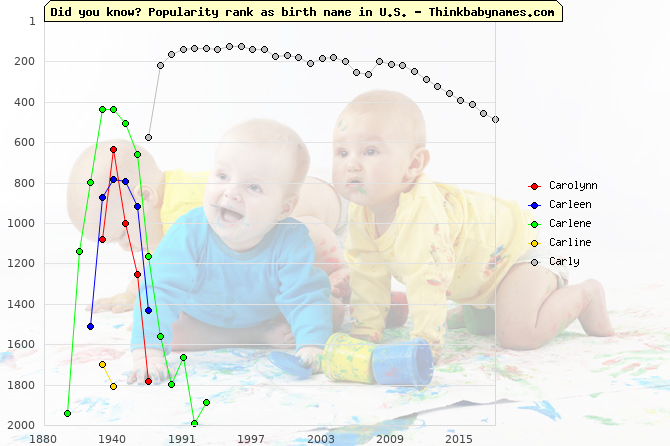 Top 2000 baby names ranking of Carolynn, Carleen, Carlene, Carline, Carly in U.S.