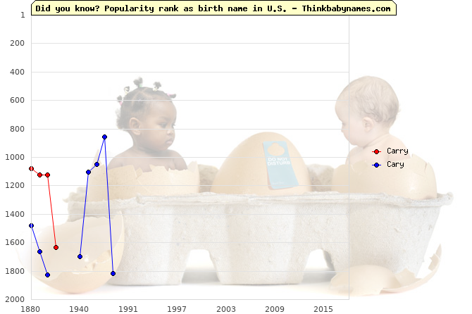 Top 2000 baby names ranking of Carry, Cary in U.S.