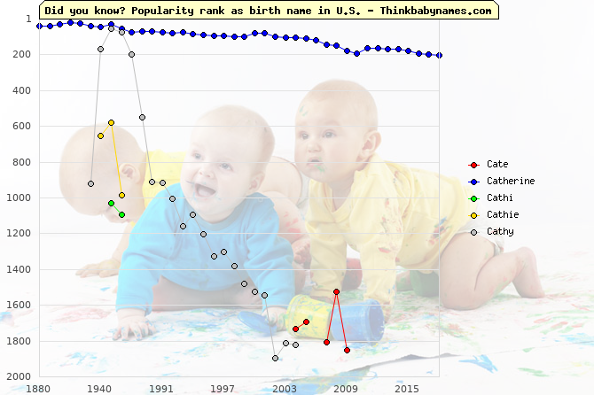 Top 2000 baby names ranking of Cate, Catherine, Cathi, Cathie, Cathy in U.S.