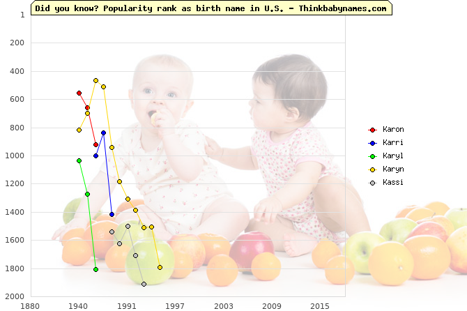 Top 2000 baby names ranking of Karon, Karri, Karyl, Karyn, Kassi in U.S.