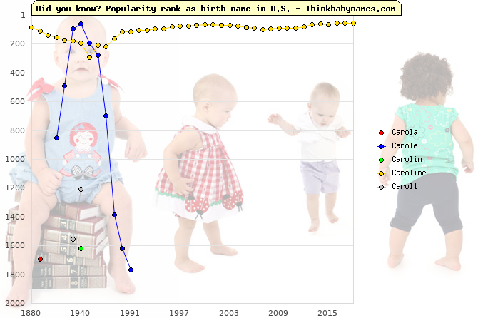 Top 2000 baby names ranking of Carola, Carole, Carolin, Caroline, Caroll in U.S.