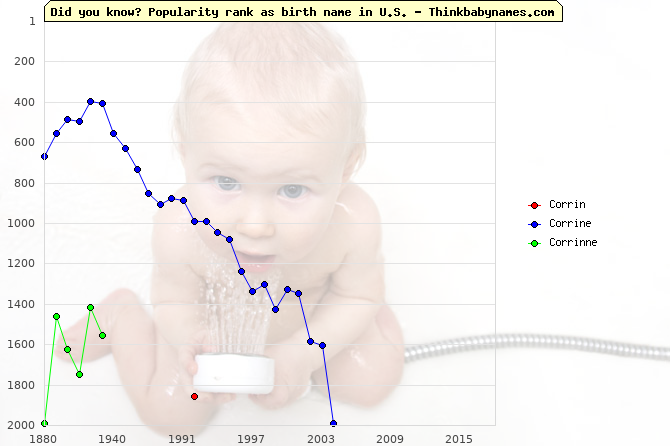 Top 2000 baby names ranking of Corrin, Corrine, Corrinne in U.S.